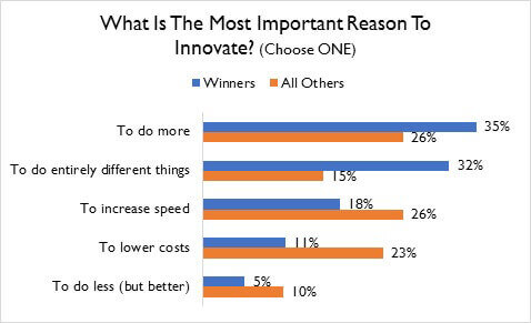 Chart comparing the most important reasons to innovate