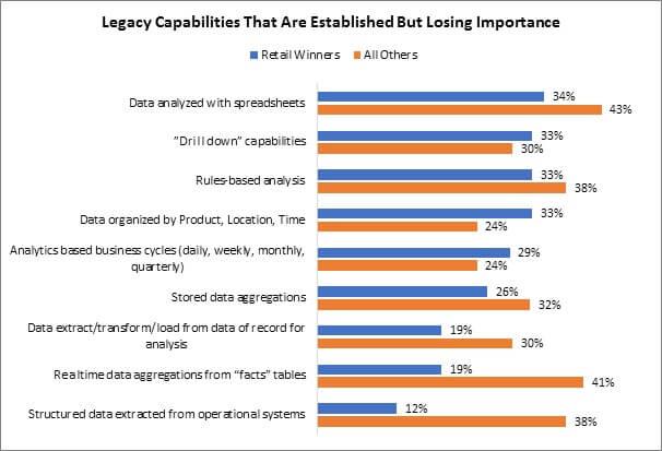 Legacy Capabilities chart